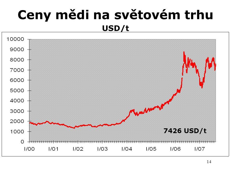 14 Ceny mědi na světovém trhu USD/t 7260 USD/t 7426 USD/t