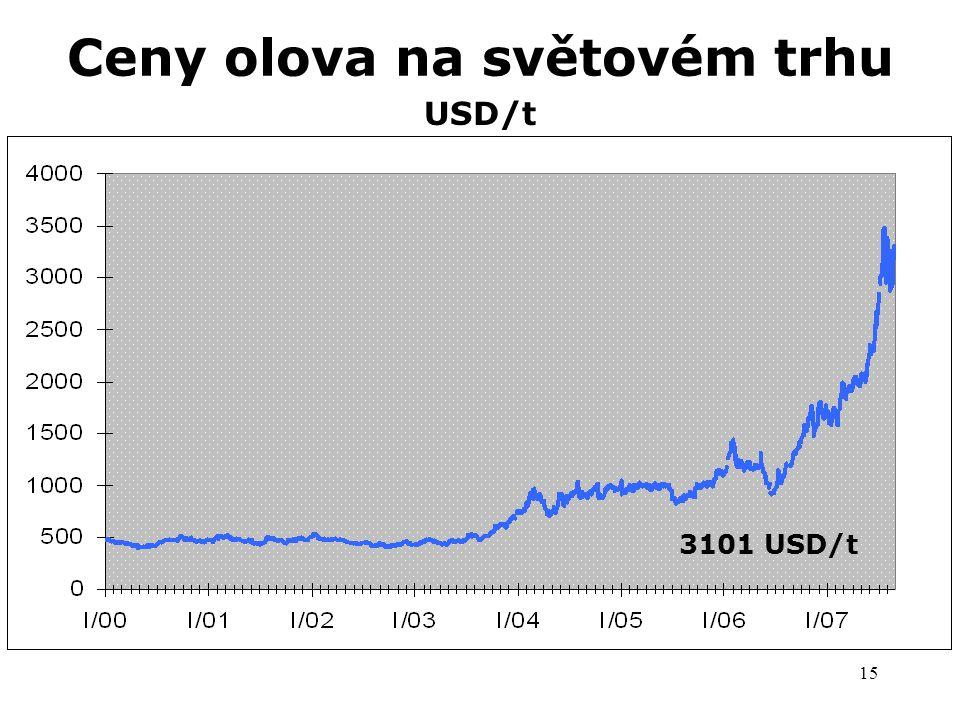 15 Ceny olova na světovém trhu USD/t 2288 USD/t 3101 USD/t