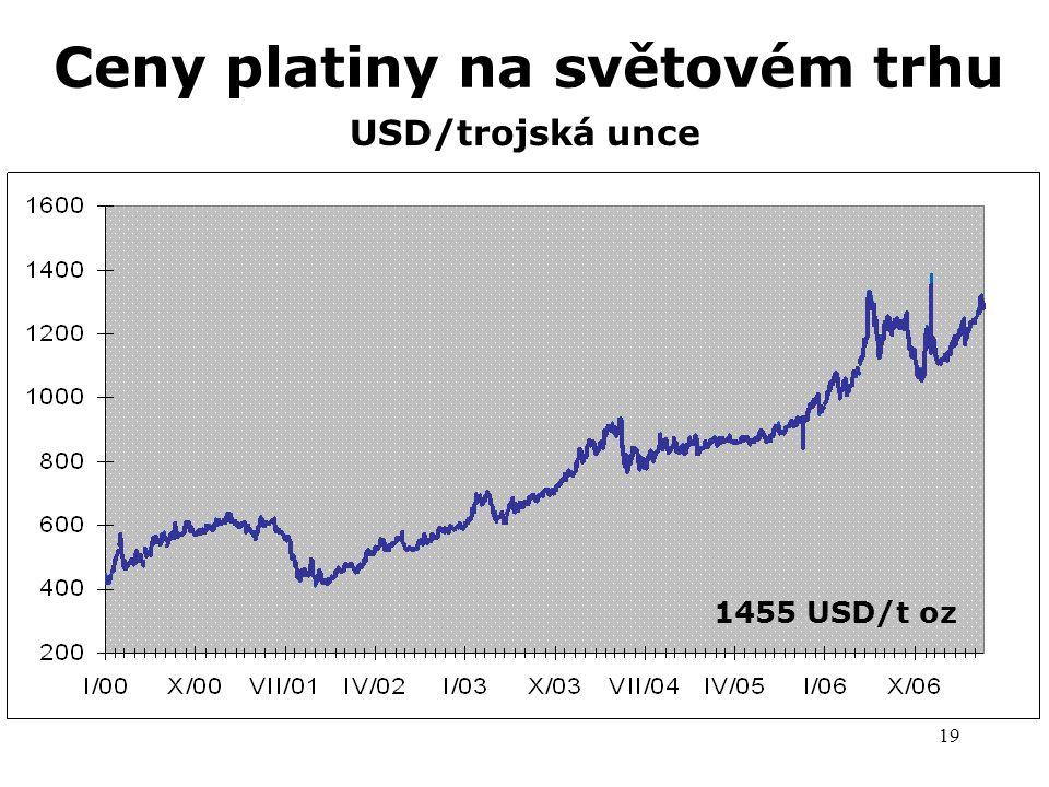 19 Ceny platiny na světovém trhu USD/trojská unce 1455 USD/t oz