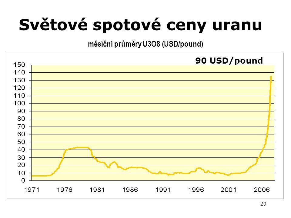 20 Světové spotové ceny uranu měsíční průměry U3O8 (USD/pound) 113 USD/lb 90 USD/pound