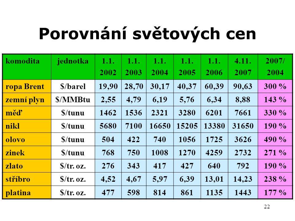22 Porovnání světových cen komoditajednotka1.1. 2002 1.1. 2003 1.1. 2004 1.1. 2005 1.1. 2006 4.11. 2007 2007/ 2004 ropa Brent$/barel19,9028,7030,1740,