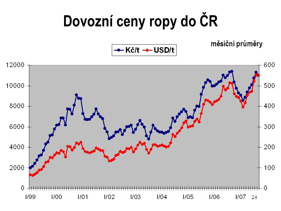 24 Dovozní ceny ropy do ČR měsíční průměry
