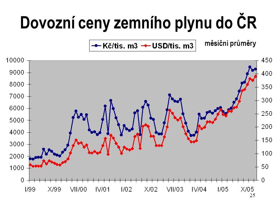 25 Dovozní ceny zemního plynu do ČR měsíční průměry