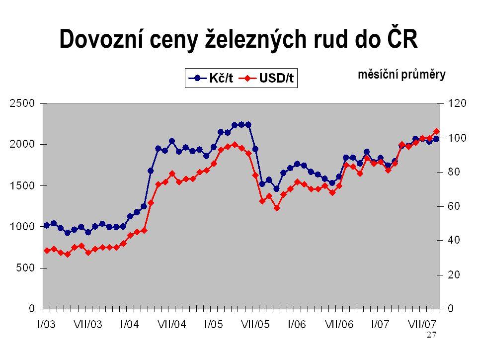 27 Dovozní ceny železných rud do ČR měsíční průměry
