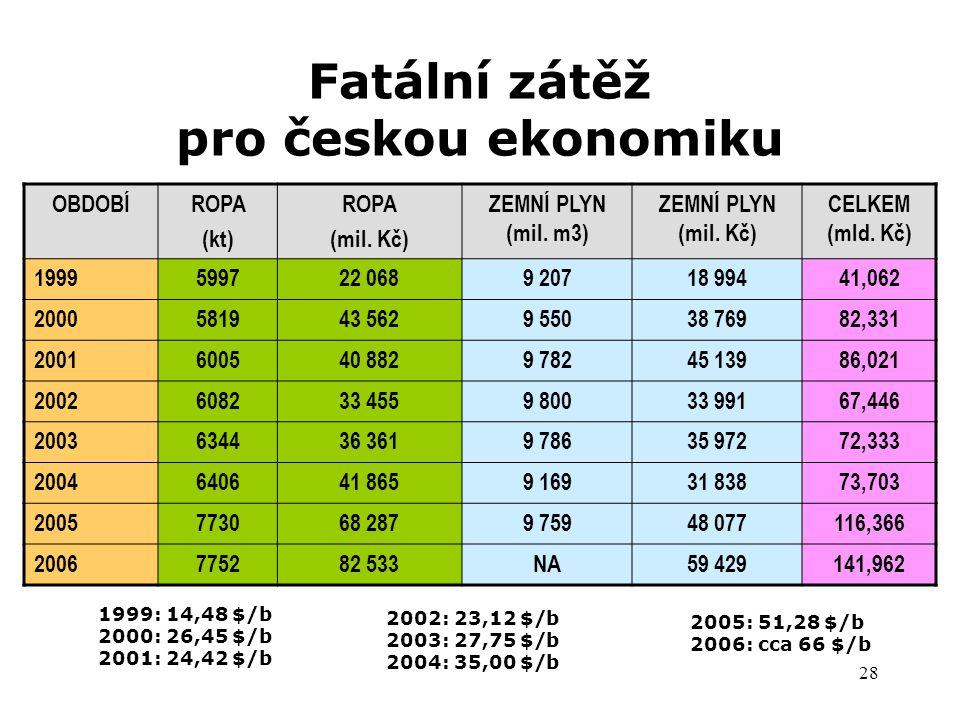 28 Fatální zátěž pro českou ekonomiku OBDOBÍROPA (kt) ROPA (mil. Kč) ZEMNÍ PLYN (mil. m3) ZEMNÍ PLYN (mil. Kč) CELKEM (mld. Kč) 1999599722 0689 20718