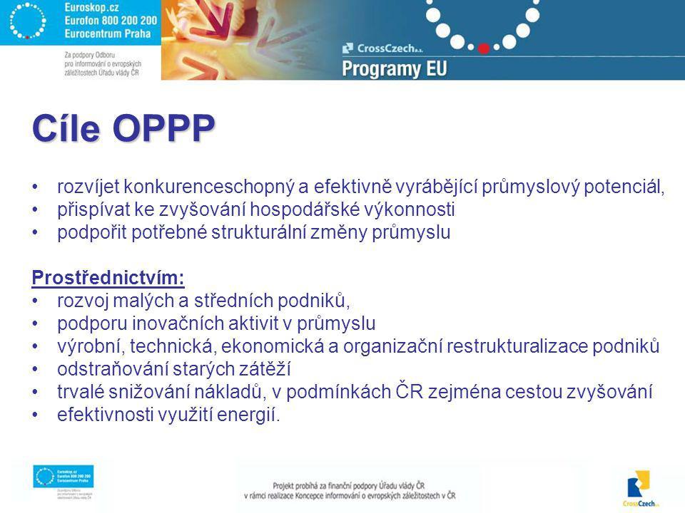 Cíle OPPP rozvíjet konkurenceschopný a efektivně vyrábějící průmyslový potenciál, přispívat ke zvyšování hospodářské výkonnosti podpořit potřebné stru