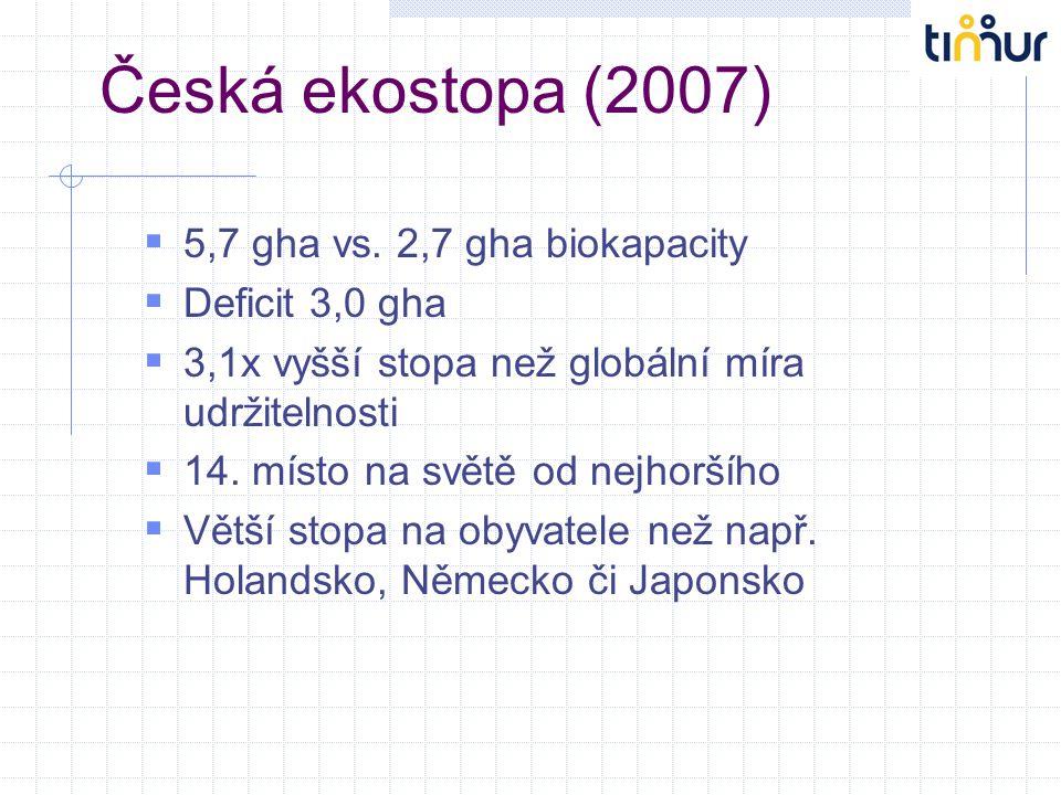 Česká ekostopa (2007)  5,7 gha vs. 2,7 gha biokapacity  Deficit 3,0 gha  3,1x vyšší stopa než globální míra udržitelnosti  14. místo na světě od n