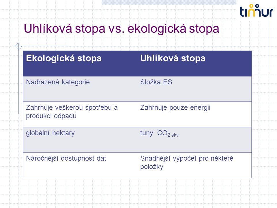 Uhlíková stopa vs. ekologická stopa Ekologická stopaUhlíková stopa Nadřazená kategorieSložka ES Zahrnuje veškerou spotřebu a produkci odpadů Zahrnuje