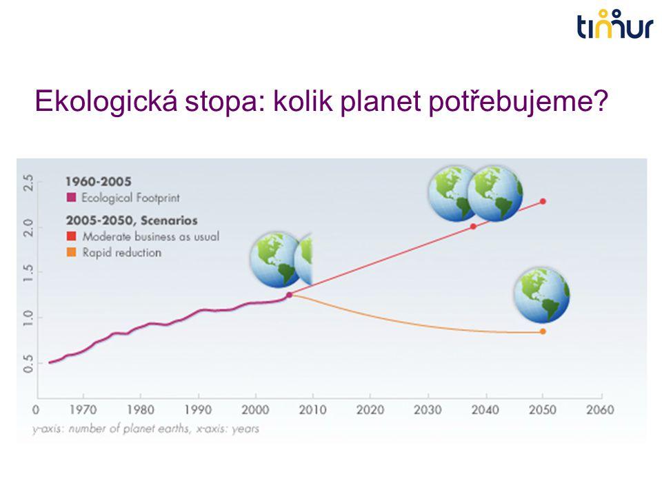 Ekologická stopa: kolik planet potřebujeme?