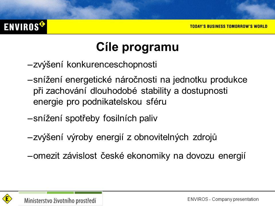 Cíle programu –zvýšení konkurenceschopnosti –snížení energetické náročnosti na jednotku produkce při zachování dlouhodobé stability a dostupnosti energie pro podnikatelskou sféru –snížení spotřeby fosilních paliv –zvýšení výroby energií z obnovitelných zdrojů –omezit závislost české ekonomiky na dovozu energií ENVIROS - Company presentation