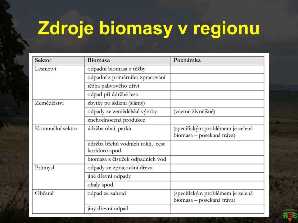 Zdroje biomasy v regionu