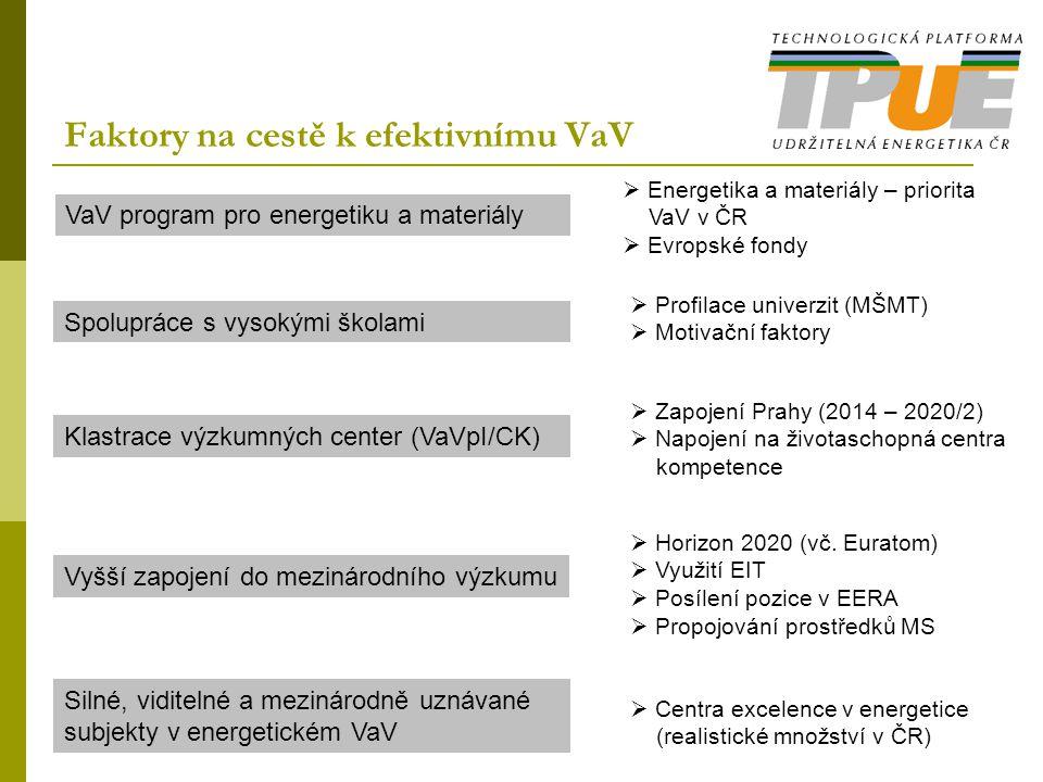Faktory na cestě k efektivnímu VaV VaV program pro energetiku a materiály Spolupráce s vysokými školami Klastrace výzkumných center (VaVpI/CK) Vyšší zapojení do mezinárodního výzkumu Silné, viditelné a mezinárodně uznávané subjekty v energetickém VaV  Energetika a materiály – priorita VaV v ČR  Evropské fondy  Profilace univerzit (MŠMT)  Motivační faktory  Zapojení Prahy (2014 – 2020/2)  Napojení na životaschopná centra kompetence  Horizon 2020 (vč.