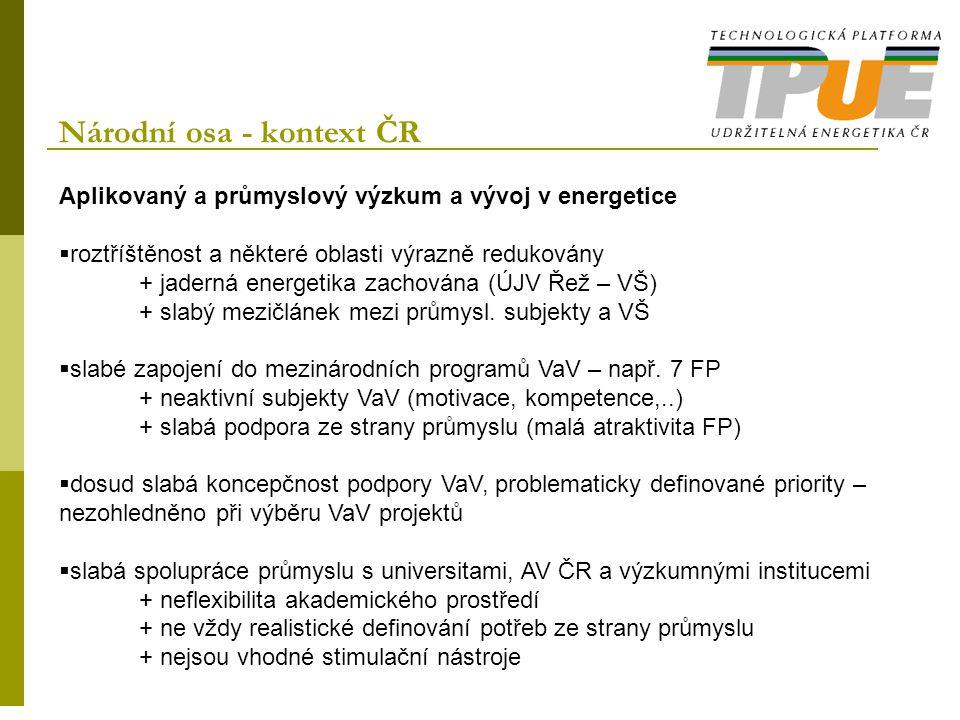 Národní osa - kontext ČR Aplikovaný a průmyslový výzkum a vývoj v energetice  roztříštěnost a některé oblasti výrazně redukovány + jaderná energetika