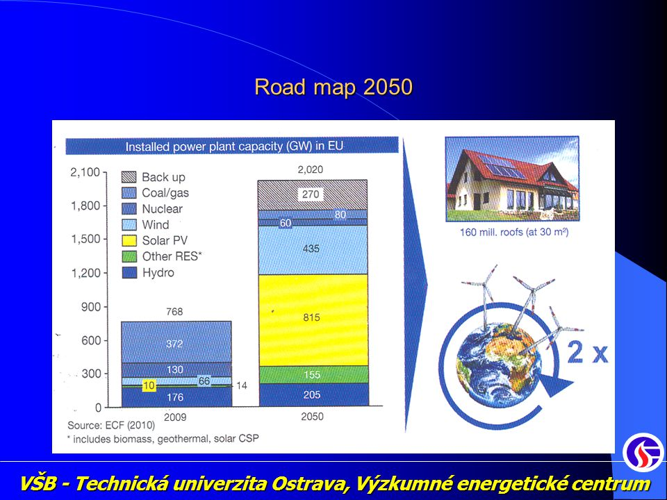 VŠB - Technická univerzita Ostrava, Výzkumné energetické centrum Road map 2050