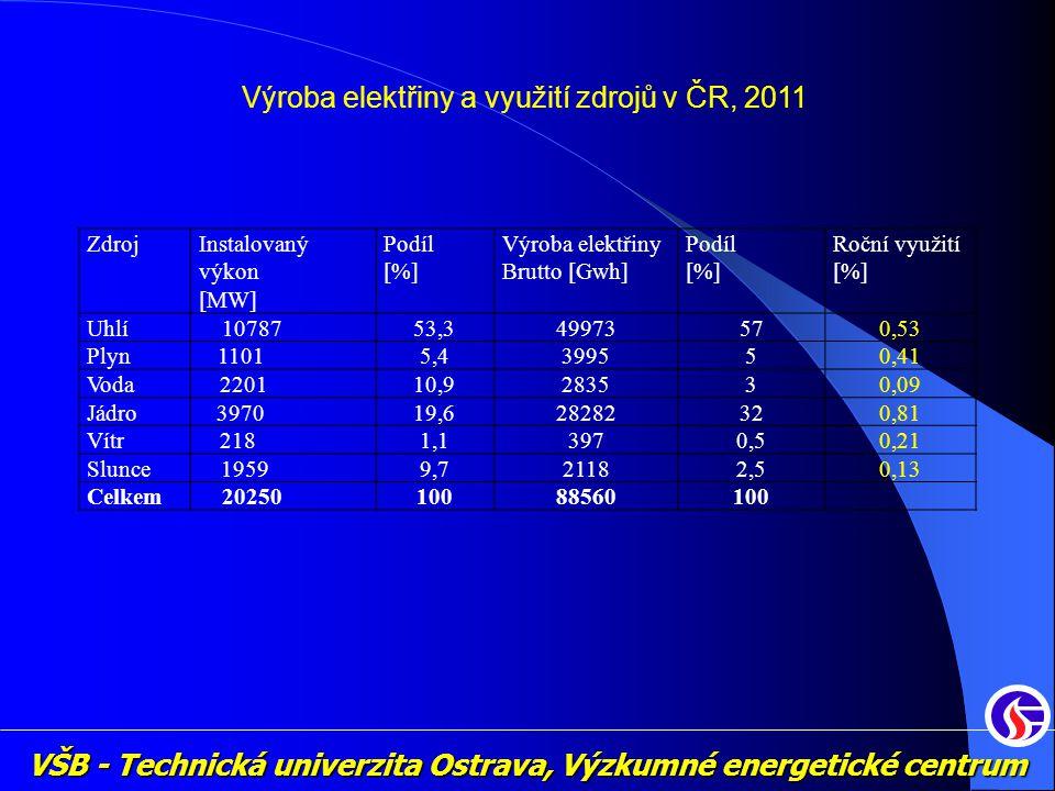 VŠB - Technická univerzita Ostrava, Výzkumné energetické centrum ZdrojInstalovaný výkon [MW] Podíl [%] Výroba elektřiny Brutto [Gwh] Podíl [%] Roční využití [%] Uhlí 1078753,349973570,53 Plyn11015,4399550,41 Voda220110,9283530,09 Jádro397019,628282320,81 Vítr2181,13970,50,21 Slunce19599,721182,50,13 Celkem2025010088560100 Výroba elektřiny a využití zdrojů v ČR, 2011