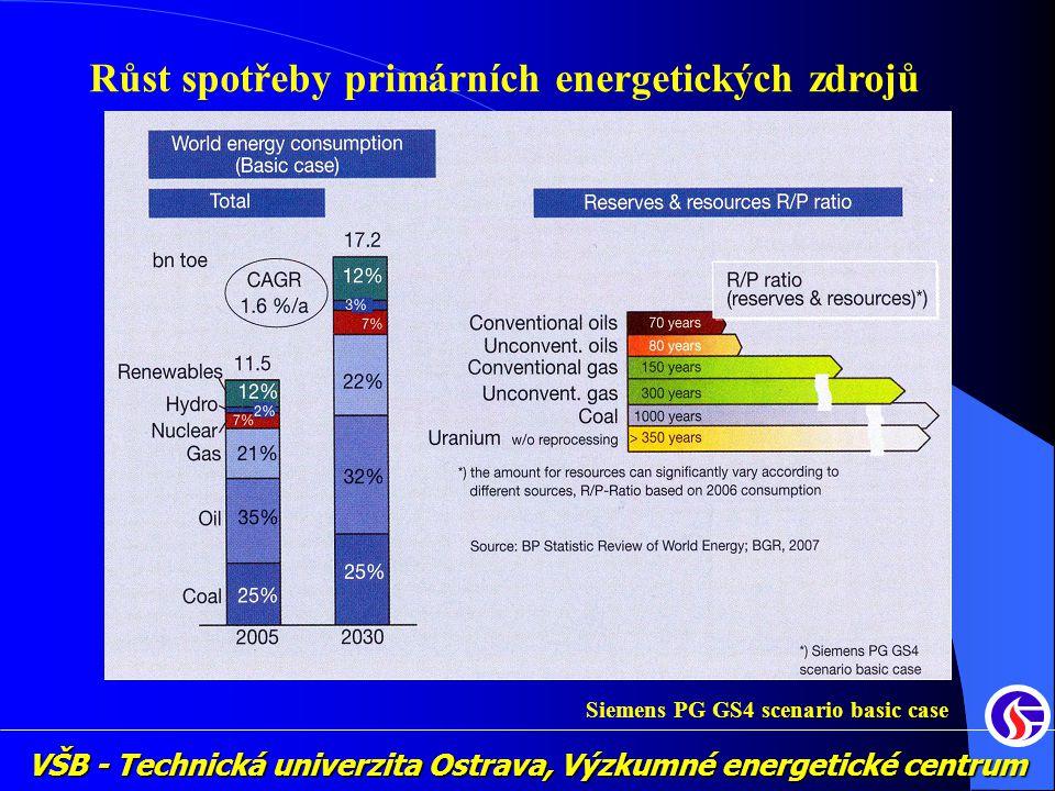 Růst spotřeby primárních energetických zdrojů Siemens PG GS4 scenario basic case