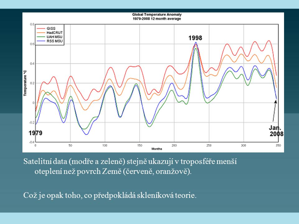 Satelitní data (modře a zeleně) stejně ukazují v troposféře menší oteplení než povrch Země (červeně, oranžově). Což je opak toho, co předpokládá sklen