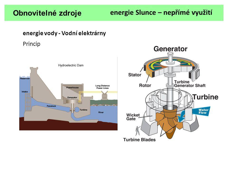 Obnovitelné zdroje energie Slunce – nepřímé využití energie vody - Vodní elektrárny Princip