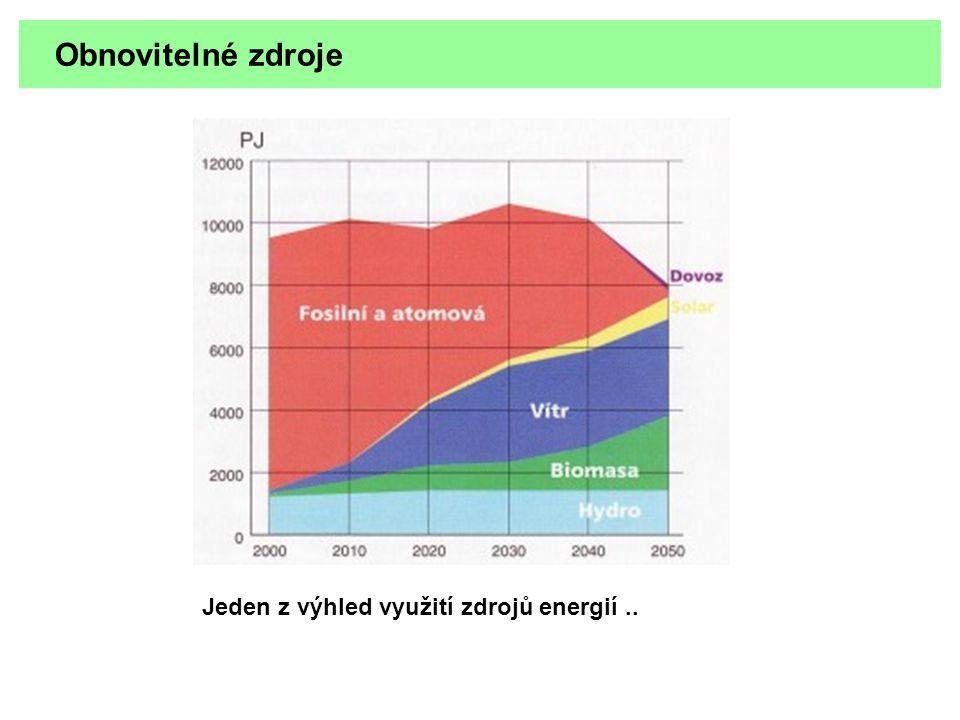 Obnovitelné zdroje Jeden z výhled využití zdrojů energií..