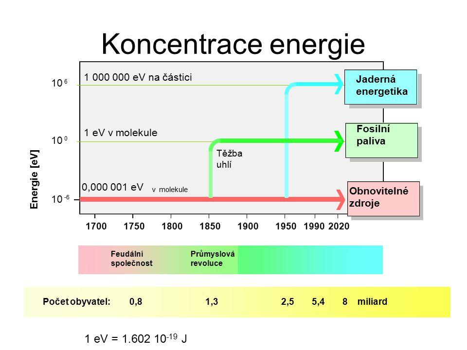 0,000 001 eV 10 6 0 -6 20201990170017501800185019001950 v molekule Počet obyvatel:1,32,58 miliard5,40,8 Obnovitelné zdroje Energie [eV] 1 000 000 eV n