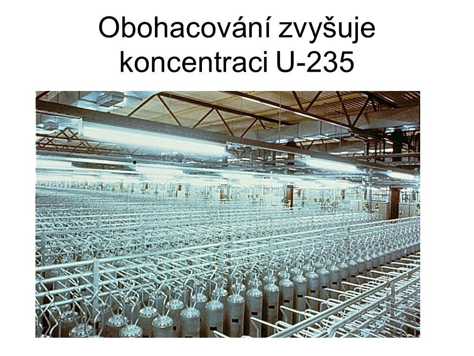 Obohacování zvyšuje koncentraci U-235
