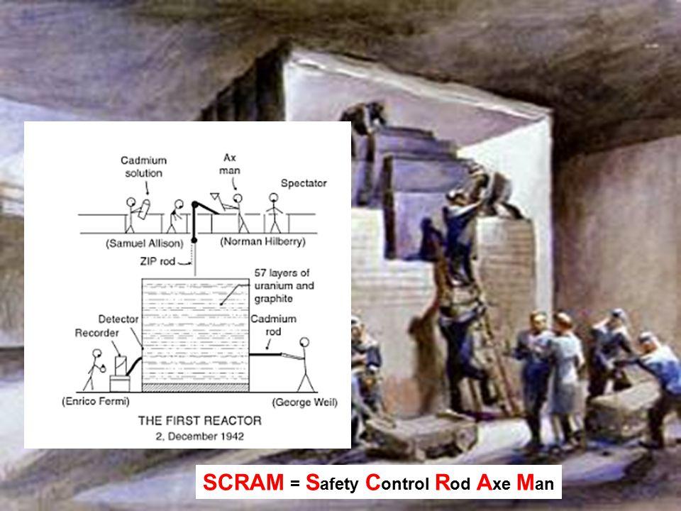 SCRAM = S afety C ontrol R od A xe M an