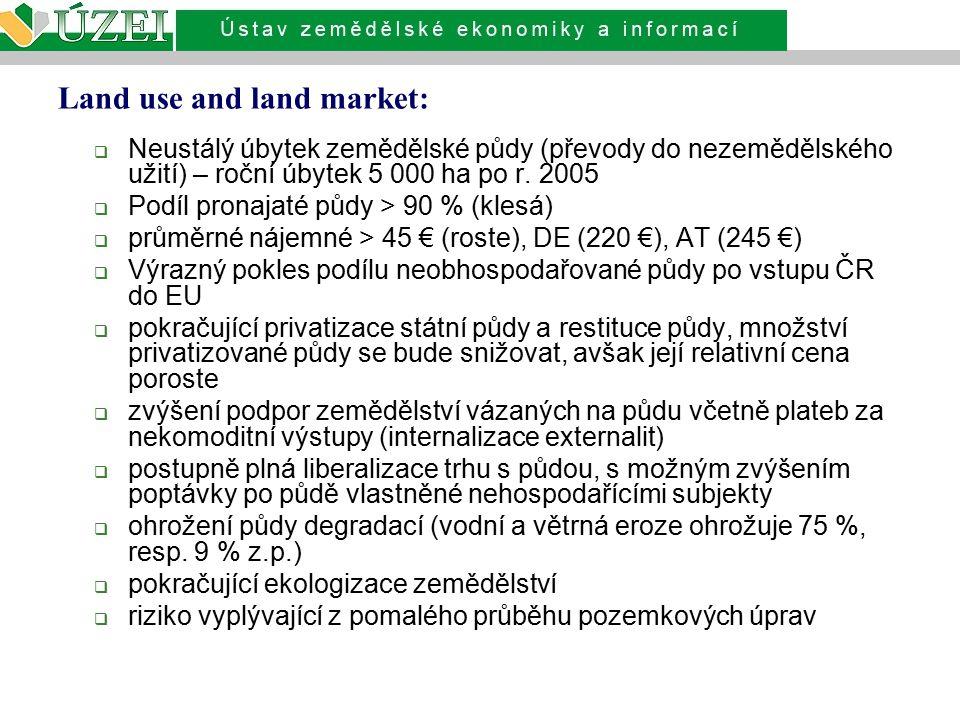 Land use and land market:  Neustálý úbytek zemědělské půdy (převody do nezemědělského užití) – roční úbytek 5 000 ha po r. 2005  Podíl pronajaté půd