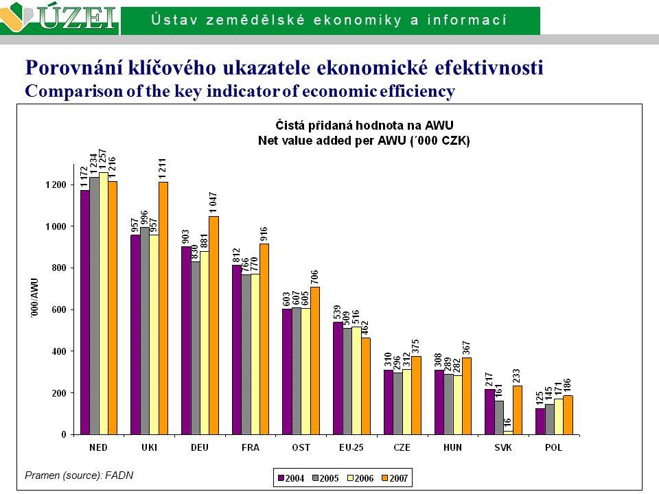Porovnání klíčového ukazatele ekonomické efektivnosti Comparison of the key indicator of economic efficiency Pramen (source): FADN