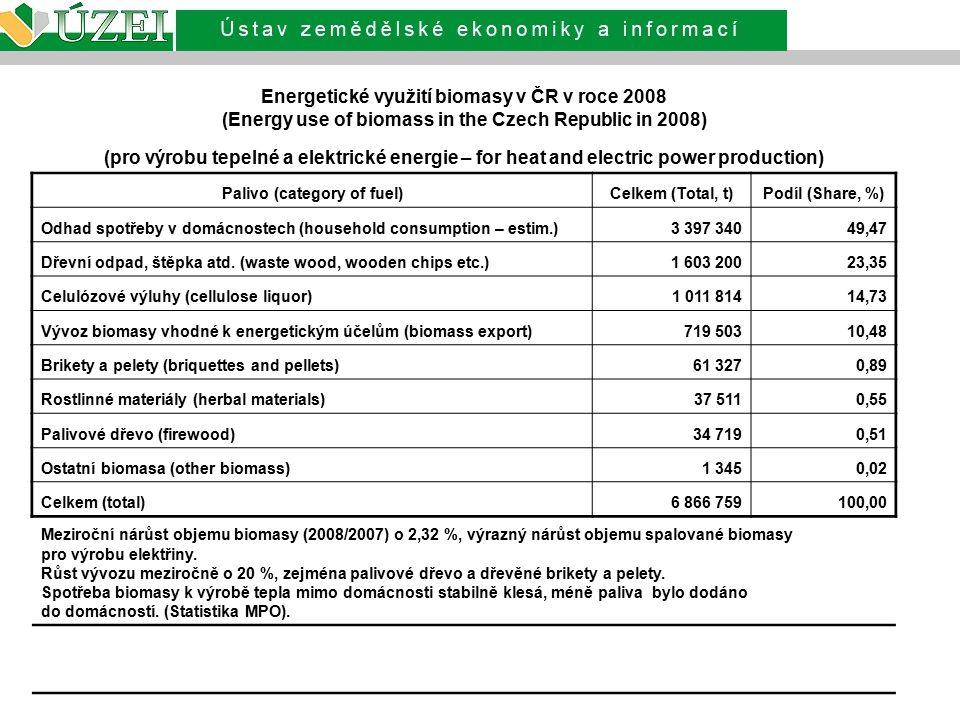 Energetické využití biomasy v ČR v roce 2008 (Energy use of biomass in the Czech Republic in 2008) (pro výrobu tepelné a elektrické energie – for heat