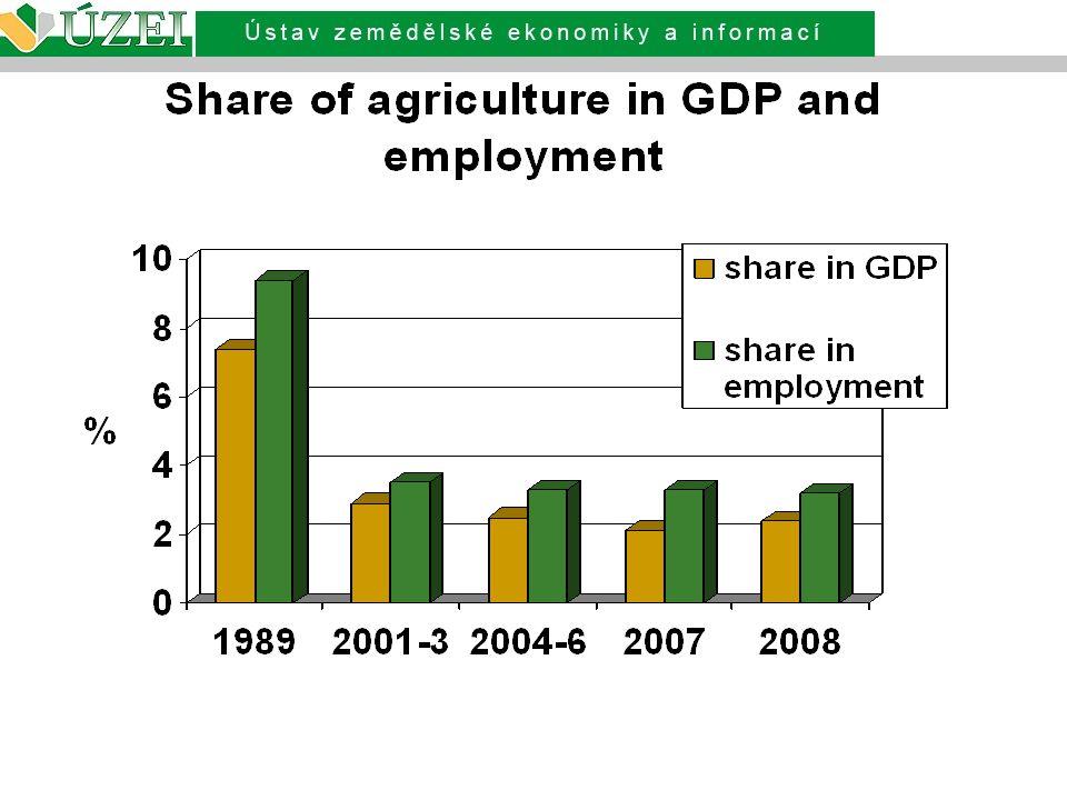 Vývoj produkce zemědělských komodit Za posledních pět let (2004 - 2008), tj.