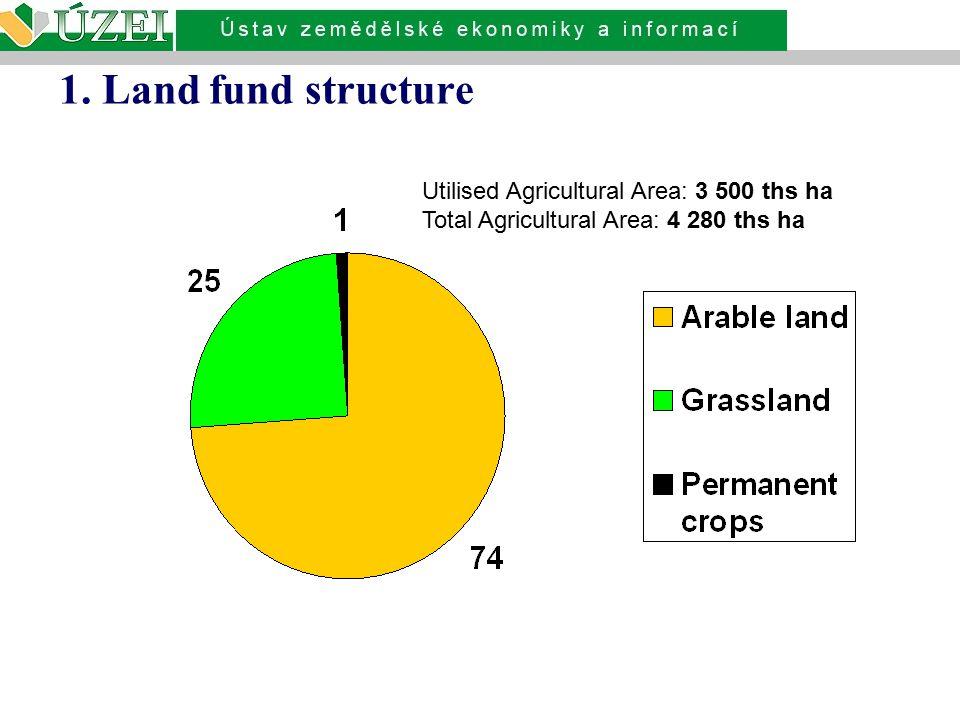 Land use and land market:  Neustálý úbytek zemědělské půdy (převody do nezemědělského užití) – roční úbytek 5 000 ha po r.