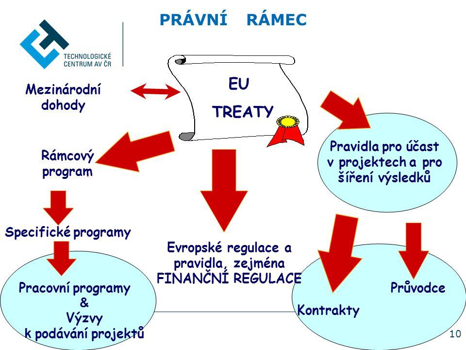 10 PRÁVNÍ RÁMEC EU TREATY Rámcový program Specifické programy Pravidla pro účast v projektech a pro šíření výsledků Kontrakty Evropské regulace a pravidla, zejména FINANČNÍ REGULACE Mezinárodní dohody Pracovní programyPrůvodce & Výzvy k podávání projektů
