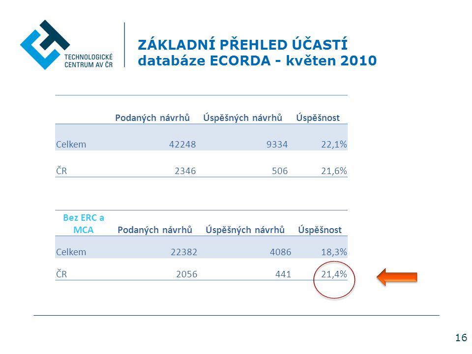 16 ZÁKLADNÍ PŘEHLED ÚČASTÍ databáze ECORDA - květen 2010 Podaných návrhůÚspěšných návrhůÚspěšnost Celkem42248933422,1% ČR234650621,6% Bez ERC a MCAPodaných návrhůÚspěšných návrhůÚspěšnost Celkem22382408618,3% ČR205644121,4%