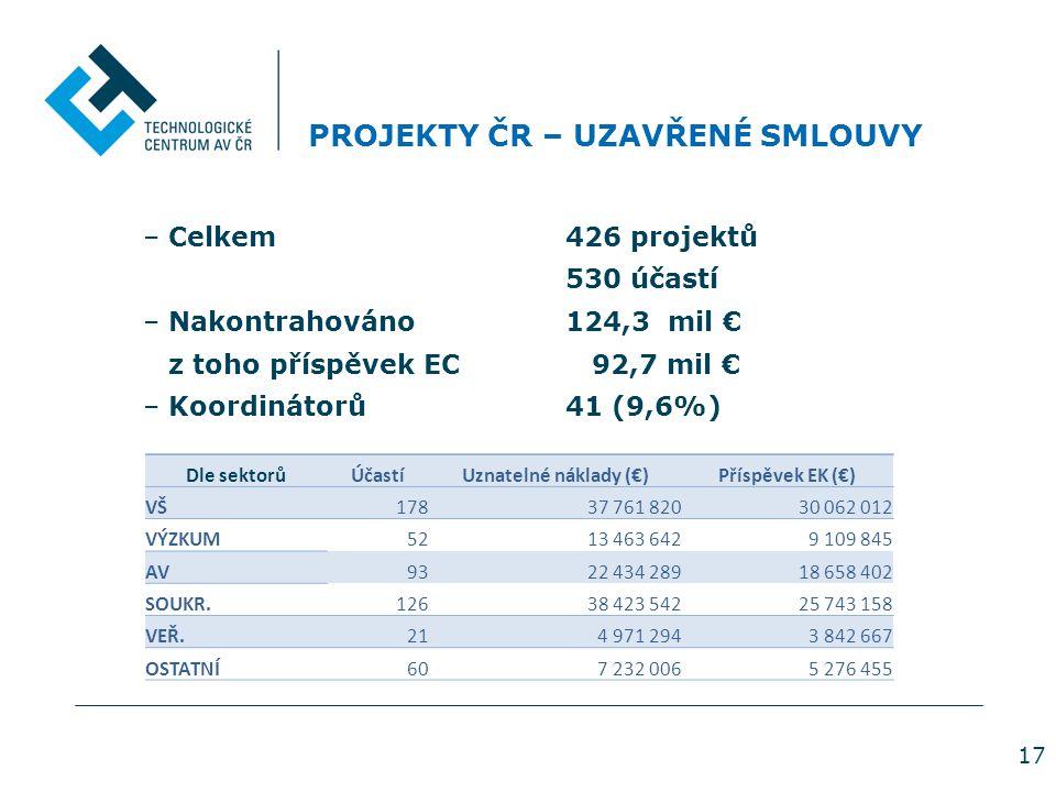 17 PROJEKTY ČR – UZAVŘENÉ SMLOUVY –Celkem426 projektů 530 účastí –Nakontrahováno 124,3 mil € z toho příspěvek EC 92,7 mil € –Koordinátorů41 (9,6%) Dle