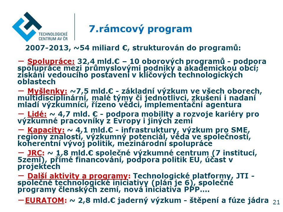 21 2007-2013, ~54 miliard €, strukturován do programů: − Spolupráce: 32,4 mld.€ – 10 oborových programů - podpora spolupráce mezi průmyslovými podniky a akademickou obcí; získání vedoucího postavení v klíčových technologických oblastech − Myšlenky: ~7,5 mld.€ - základní výzkum ve všech oborech, multidisciplinární, malé týmy či jednotlivci, zkušení i nadaní mladí výzkumníci, řízeno vědci, implementační agentura − Lidé: ~ 4,7 mld.