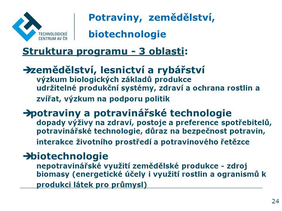 24 Potraviny, zemědělství, biotechnologie Struktura programu - 3 oblasti:  zemědělství, lesnictví a rybářství výzkum biologických základů produkce ud