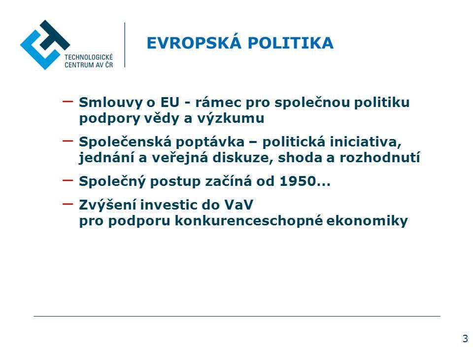 3 EVROPSKÁ POLITIKA − Smlouvy o EU - rámec pro společnou politiku podpory vědy a výzkumu − Společenská poptávka – politická iniciativa, jednání a veřejná diskuze, shoda a rozhodnutí − Společný postup začíná od 1950...