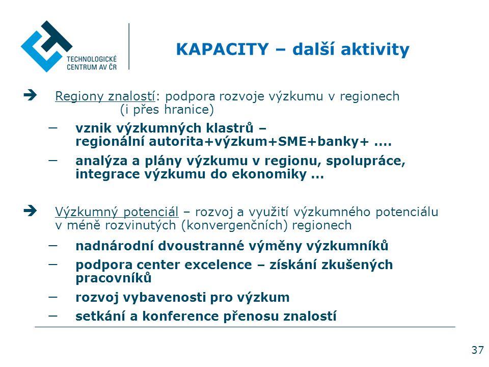37  Regiony znalostí: podpora rozvoje výzkumu v regionech (i přes hranice) − vznik výzkumných klastrů – regionální autorita+výzkum+SME+banky+.... − a