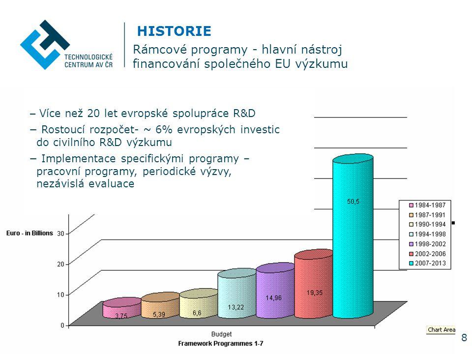 8 Rámcové programy - hlavní nástroj financování společného EU výzkumu HISTORIE − Více než 20 let evropské spolupráce R&D − Rostoucí rozpočet- ~ 6% evropských investic do civilního R&D výzkumu − Implementace specifickými programy – pracovní programy, periodické výzvy, nezávislá evaluace