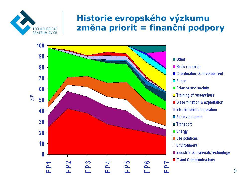 9 Historie evropského výzkumu změna priorit = finanční podpory
