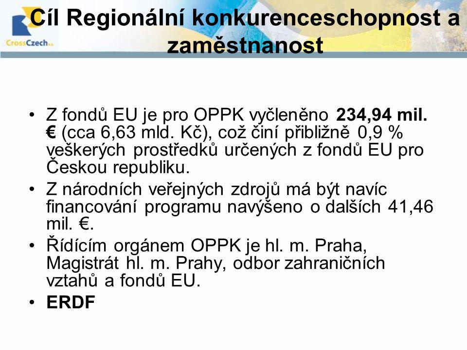 Cíl Regionální konkurenceschopnost a zaměstnanost Z fondů EU je pro OPPK vyčleněno 234,94 mil. € (cca 6,63 mld. Kč), což činí přibližně 0,9 % veškerýc