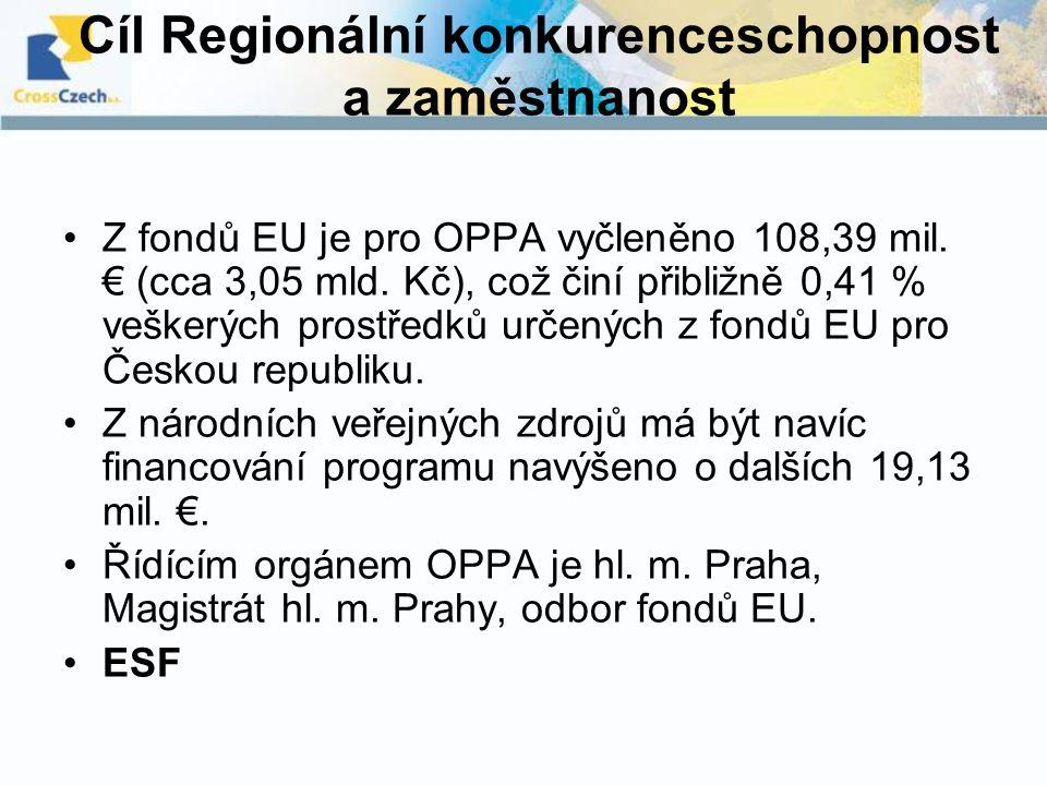 Cíl Regionální konkurenceschopnost a zaměstnanost Z fondů EU je pro OPPA vyčleněno 108,39 mil. € (cca 3,05 mld. Kč), což činí přibližně 0,41 % veškerý