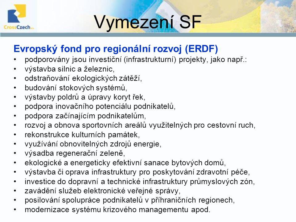 Vymezení SF Evropský sociální fond (ESF) podporovány jsou neinvestiční projekty, jako např.: rekvalifikace nezaměstnaných, speciální programy pro osoby se zdravotním postižením, děti, mládež etnické menšiny a další znevýhodněné skupiny obyvatel, tvorba inovativních vzdělávacích programů pro zaměstnance, podpora začínajícím OSVČ, rozvoj institucí služeb zaměstnanosti, rozvoj vzdělávacích programů včetně distančních forem vzdělávání, zlepšování podmínek pro využívání ICT pro žáky i učitele, zvyšování kompetencí řídících pracovníků škol a školských zařízení v oblasti řízení a personální politiky, zavádění a modernizace kombinované a distanční formy studia, stáže studentů, pedagogů a vědeckých pracovníků v soukromém a veřejném sektoru apod.