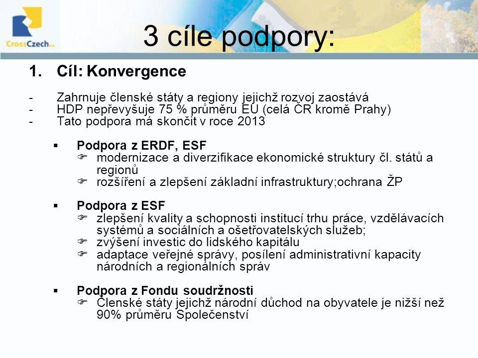 3 cíle podpory: 1.Cíl: Konvergence -Zahrnuje členské státy a regiony jejichž rozvoj zaostává -HDP nepřevyšuje 75 % průměru EU (celá ČR kromě Prahy) -T
