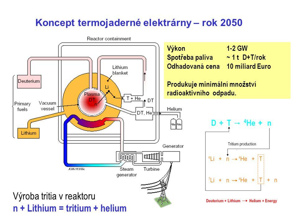 Koncept termojaderné elektrárny – rok 2050 Výkon 1-2 GW Spotřeba paliva~ 1 t D+T/rok Odhadovaná cena 10 miliard Euro Produkuje minimální množství radi