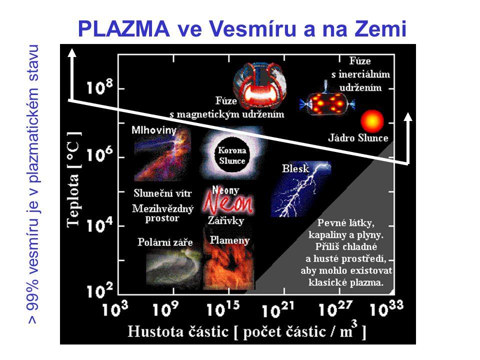 PLAZMA ve Vesmíru a na Zemi > 99% vesmíru je v plazmatickém stavu