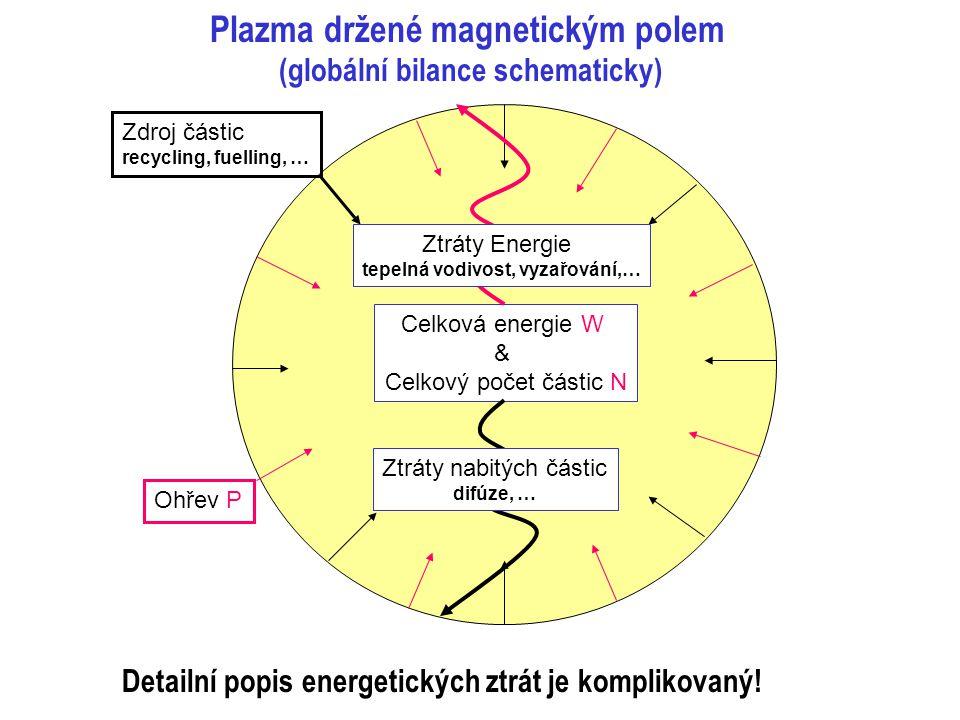 Celková energie W & Celkový počet částic N Ohřev P Zdroj částic recycling, fuelling, … Plazma držené magnetickým polem (globální bilance schematicky) Ztráty nabitých částic difúze, … Ztráty Energie tepelná vodivost, vyzařování,… Detailní popis energetických ztrát je komplikovaný!