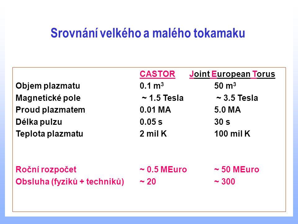 Srovnání velkého a malého tokamaku CASTORJoint European Torus Objem plazmatu0.1 m 3 50 m 3 Magnetické pole ~ 1.5 Tesla ~ 3.5 Tesla Proud plazmatem0.01 MA5.0 MA Délka pulzu0.05 s30 s Teplota plazmatu2 mil K100 mil K Roční rozpočet~ 0.5 MEuro~ 50 MEuro Obsluha (fyziků + techniků)~ 20 ~ 300