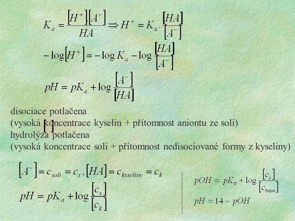 disociace potlačena (vysoká koncentrace kyselin + přítomnost aniontu ze soli) hydrolýza potlačena (vysoká koncentrace soli + přítomnost nedisociované