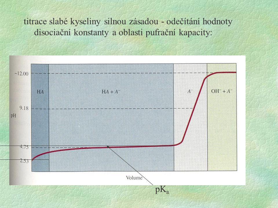 titrace slabé kyseliny silnou zásadou - odečítání hodnoty disociační konstanty a oblasti pufrační kapacity: pK a